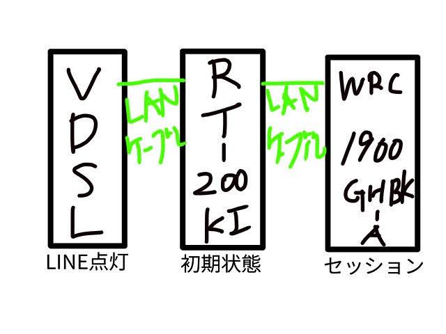 VDSL、RT-200KI、WRC-1900GHBK-Aの配線図